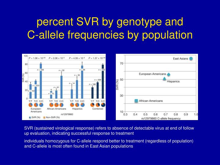 percent SVR by genotype and