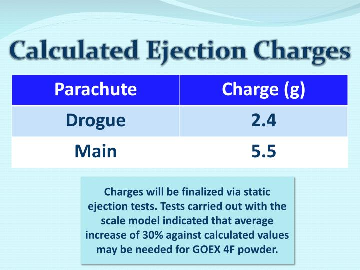 Calculated Ejection Charges