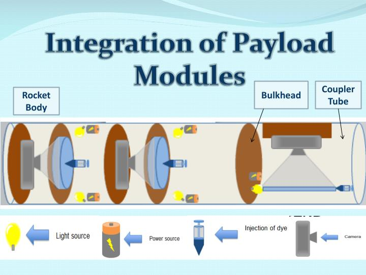 Integration of Payload Modules