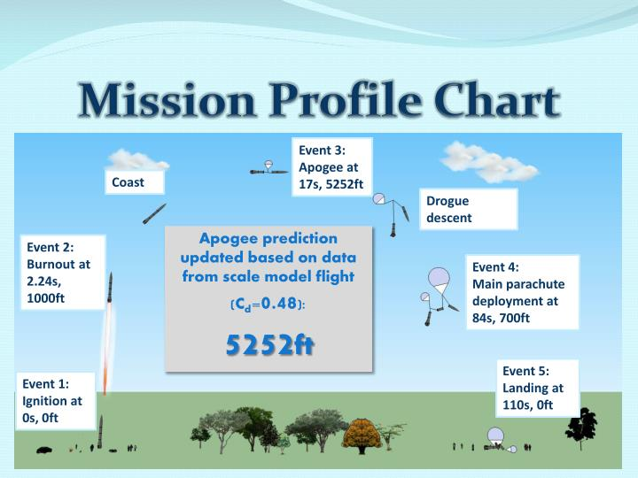 Mission Profile Chart