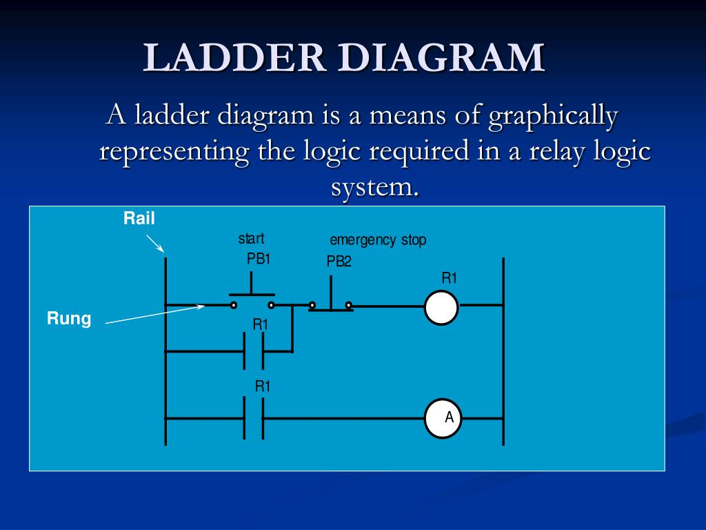 Plc Ladder Diagram Examples Ppt Manual Of Wiring Logic Example Powerpoint Presentation Id 2148345 Rh Slideserve Com