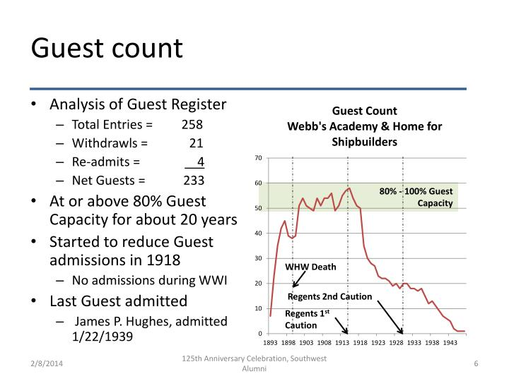 Guest count