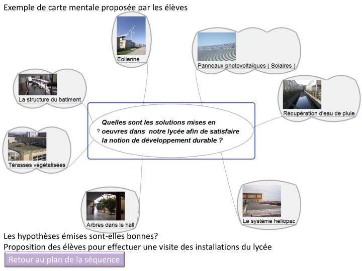 Exemple de carte mentale proposée par les élèves