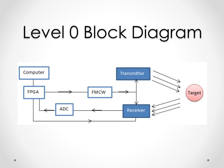 ppt uav radar project preliminary design review t eam b powerpoint rh slideserve com