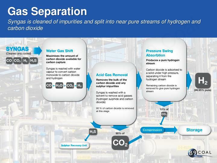 Gas Separation