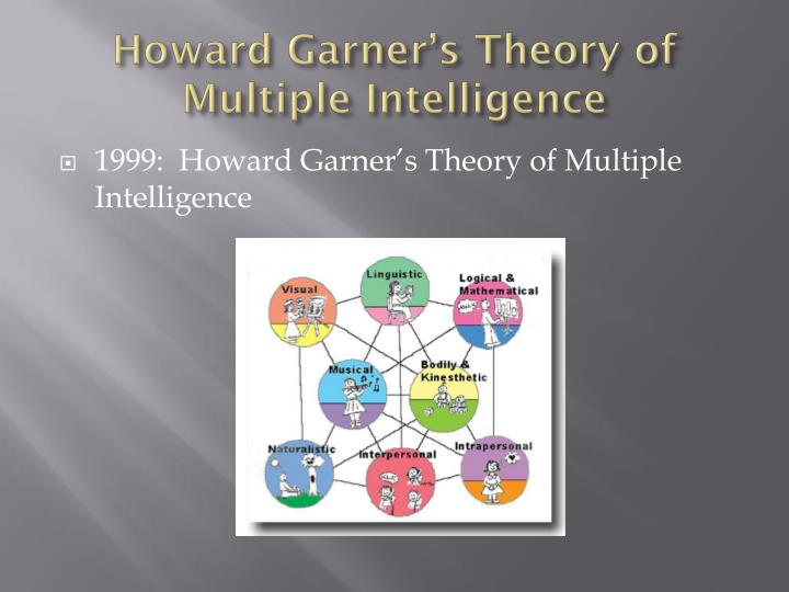 gardners theory He was the first who introduced the multiple intelligences theory to the society (gardner, 1983) the concept of gardner's theory partially comes from his experience in working with people who are not supported in physically, even mentally (gardner.