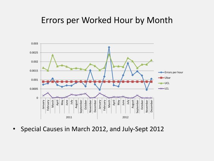 errors per worked hour by month n.