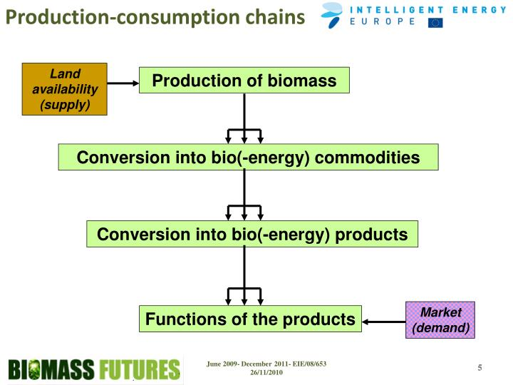 Production-consumption