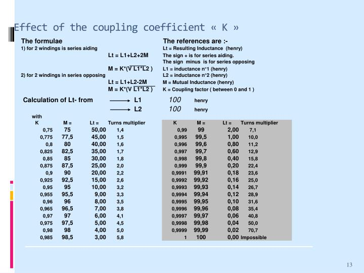 Effect of the coupling coefficient « K »
