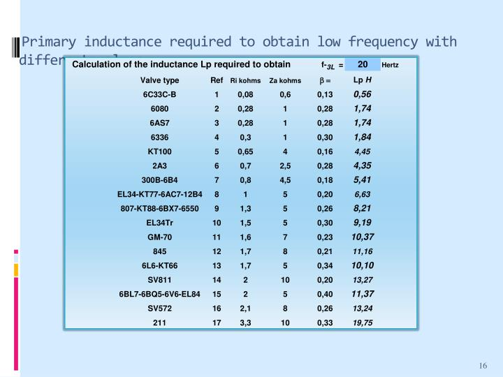 Primary inductance required to obtain low frequency with different valves