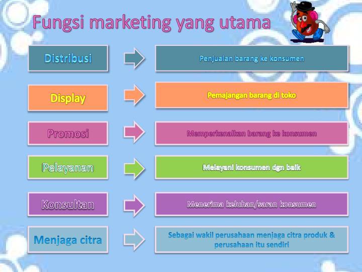 Fungsi marketing yang utama