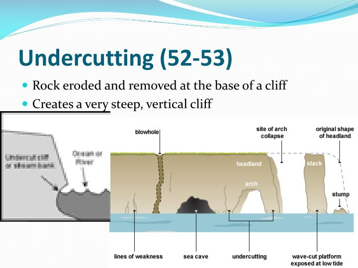 PPT - Wave action and coastal landforms PowerPoint ...