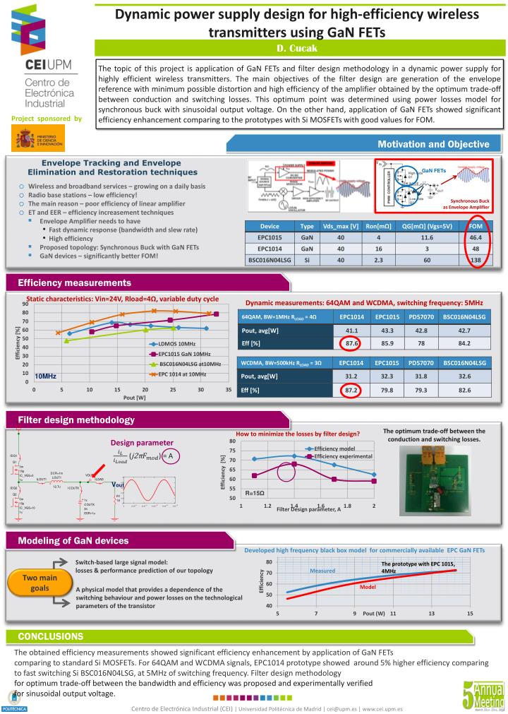 dynamic power supply design for high efficiency wireless transmitters using gan fets n.