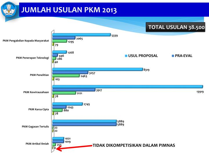 JUMLAH USULAN PKM 2013