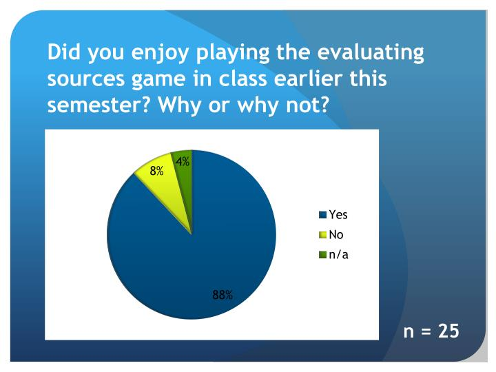 Did you enjoy playing the evaluating sources game in class earlier this semester? Why or why not?
