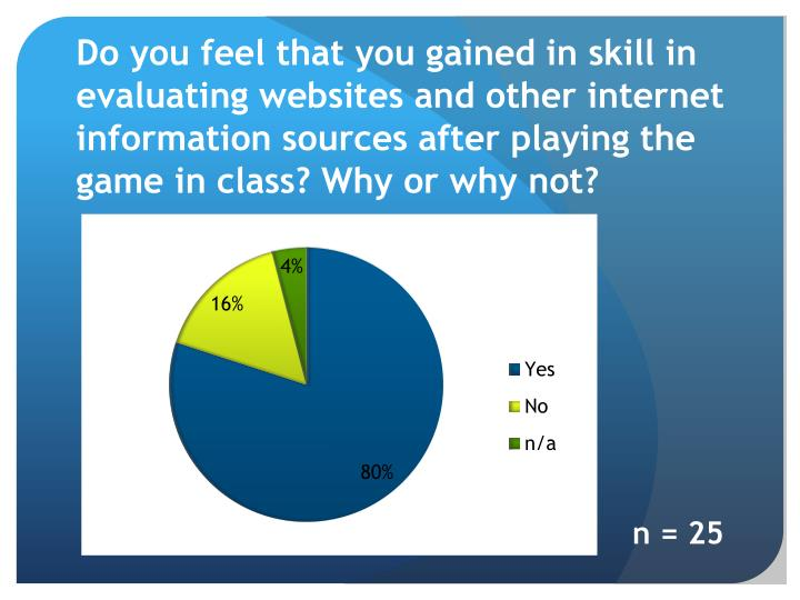 Do you feel that you gained in skill in evaluating websites and other internet information sources after playing the game in class? Why or why not?