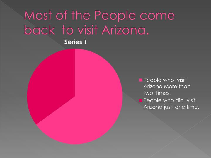 Most of the people come back to visit arizona