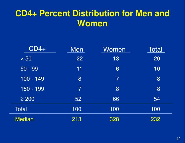 CD4+ Percent Distribution for Men and Women