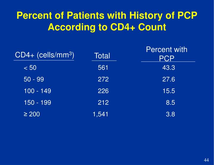 Percent of Patients with History of PCP According to CD4+ Count