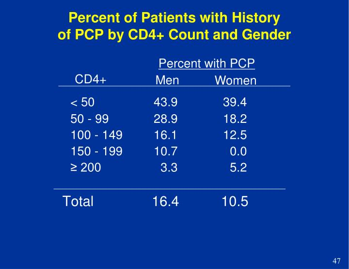Percent of Patients with History