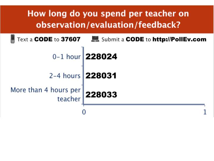 How much time do you spend on teacher evaluation?