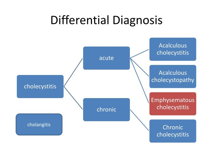 cholecystitis powerpoint presentation