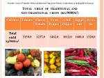 total yield of traditional and non traditional crops kg 9000m 2