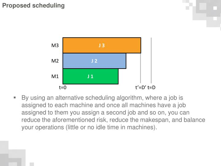 Proposed scheduling