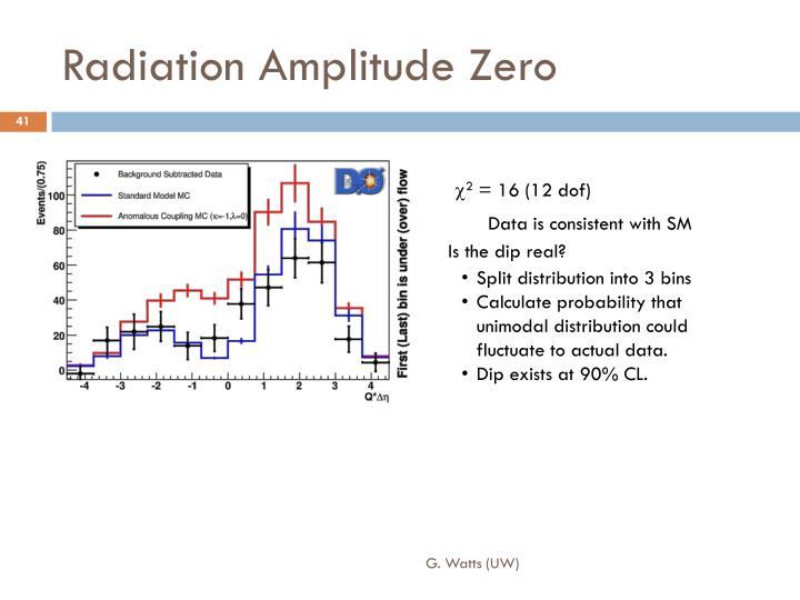 Radiation Amplitude Zero