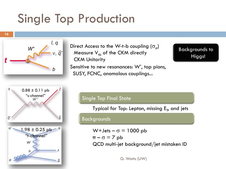 Single Top Production