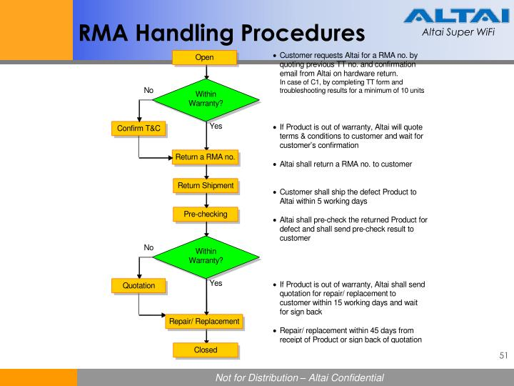 RMA Handling Procedures
