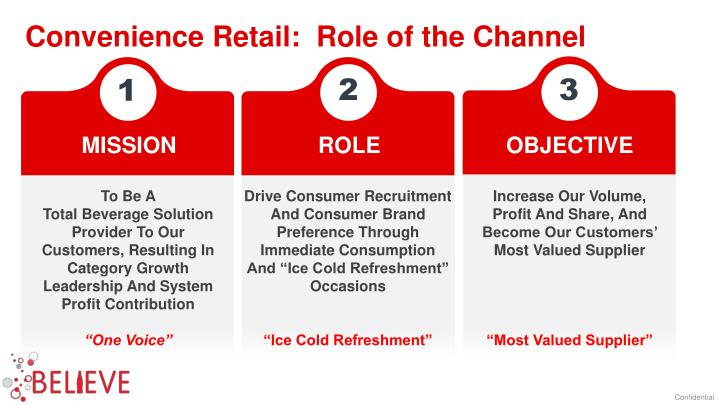 Convenience Retail:  Role of the Channel