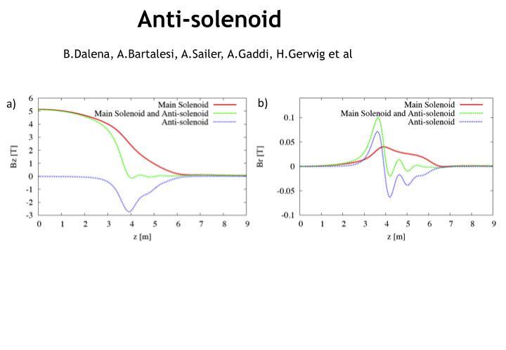 Anti-solenoid