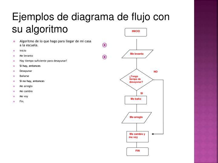 Ppt infomtica ii segundo semestre powerpoint presentation id ejemplos de diagrama de flujo con su algoritmo ccuart Choice Image