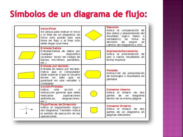 Ppt infomtica ii segundo semestre powerpoint presentation id smbolos de un diagrama de flujo ccuart Choice Image