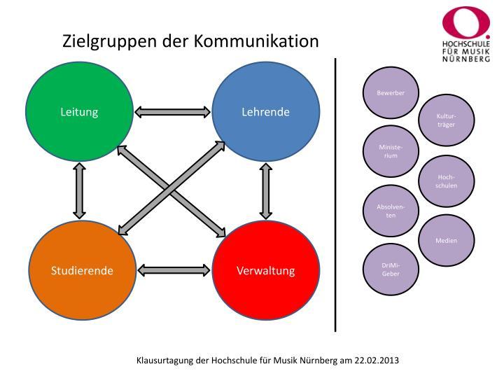 Zielgruppen der Kommunikation