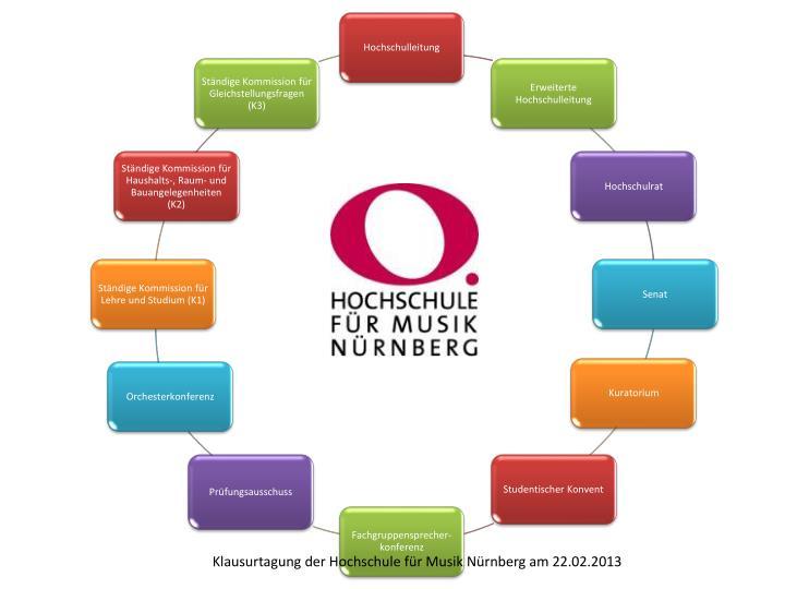 Klausurtagung der Hochschule für Musik Nürnberg am 22.02.2013