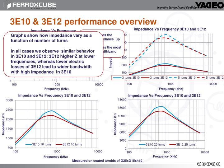 3E10 & 3E12 performance overview