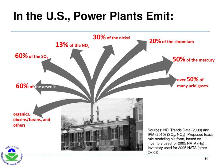 In the U.S., Power Plants Emit: