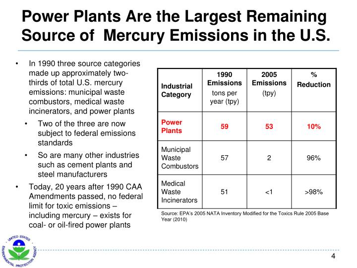 Power Plants Are the Largest Remaining Source of  Mercury Emissions in the U.S.