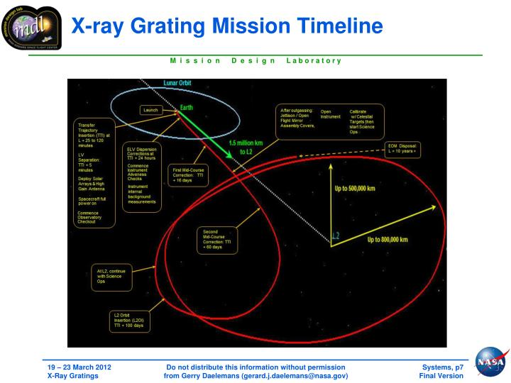 X-ray Grating Mission Timeline