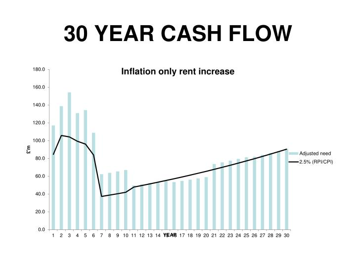 30 YEAR CASH FLOW