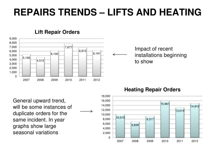 REPAIRS TRENDS – LIFTS AND HEATING