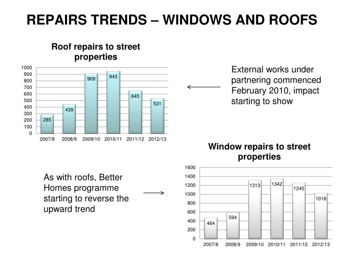 REPAIRS TRENDS – WINDOWS AND ROOFS