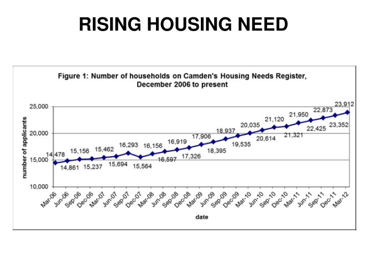 RISING HOUSING NEED