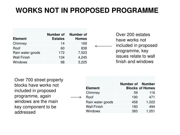 WORKS NOT IN PROPOSED PROGRAMME