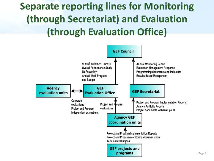 Separate reporting lines for Monitoring (through Secretariat) and Evaluation (through Evaluation Office)