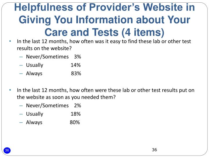 Helpfulness of Provider's Website in Giving You Information about Your Care and Tests (4 items)