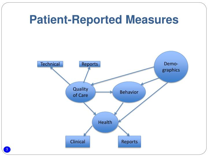 Patient reported measures
