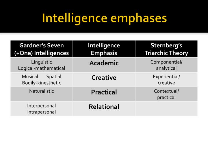 Intelligence emphases